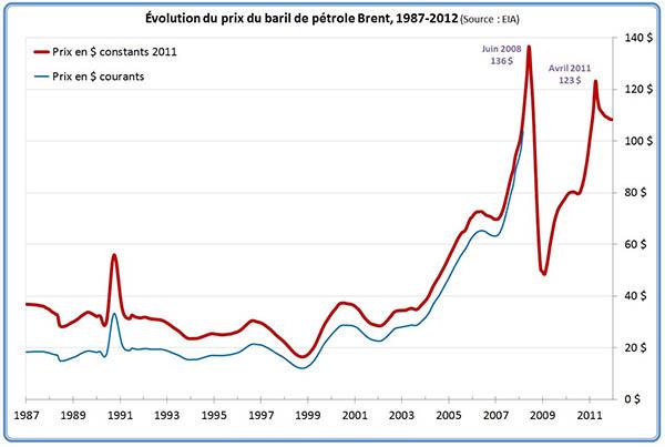évolution du prix du pétrole brent
