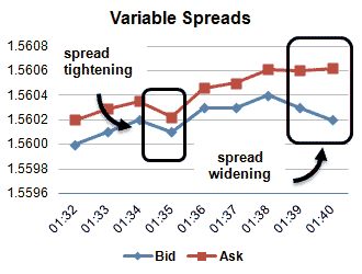 Spread variable