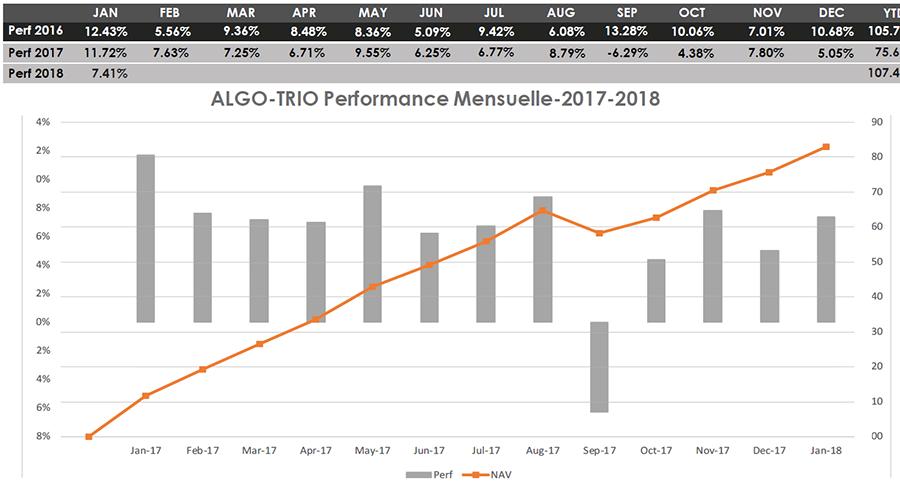performance du logiciel Trio Algo