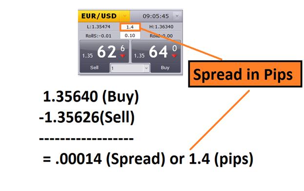 spread forex